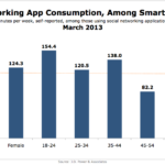 Demographics Of Mobile Social Media App Users By Time Spent, March 2013 [CHART]