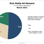 Client Demand For Rich Media Advertising, March 2013 [CHART]