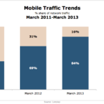 Mobile Website vs. App Traffic, March 2011-March 2013 [CHART]