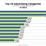 Top 10 Advertising Sectors In 2012 [CHART]