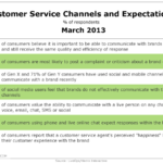 Customer Service Channels & Expectations, March 2013 [TABLE]