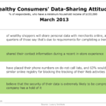 Wealthy Consumers Attitudes Toward Data Sharing, March 2013 [TABLE]