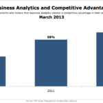 Competitive Advantage From Business Analytics, March 2013 [CHART]