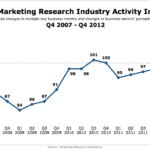 US Marketing Research Industry Activity, Q4 2007 – Q4 2012 [CHART]