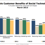 Top Measurable Benefits Of Social Media According To Execs, March 2013 [CHART]