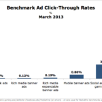 Advertising Click-Through Rate Benchmarks, March 2013 [CHART]