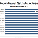 Rich Media Viewability By Vertical, September 2012 [CHART]