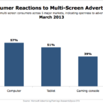 Consumer Reactions To Multi-Screen Advertising, March 2013 [CHART]