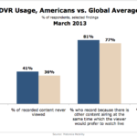 DVR Use, Americans vs The World, March 2013 [CHART]