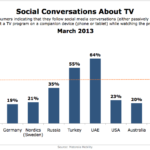 Social TV Activity By Country, March 2013 [CHART]