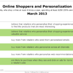 Online Shopping & Personalization, March 2013 [TABLE]