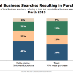 Local Business Searches Resulting In Purchase By Device, March 2013 [CHART]