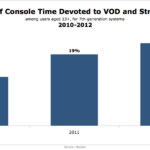 Use Of Game Consoles To Stream Video, 2010-2012 [CHART]