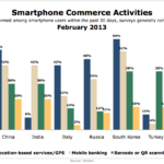 Global mCommerce Activities, February 2013 [CHART]