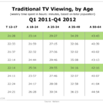 Traditional Television Viewing By Generation, Q1 2011 – Q4 2012 [TABLE]