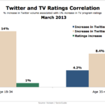 Twitter Buzz & TV Ratings, March 2013 [CHART]