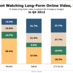 Time Spent Watching Long Online Videos By Device, Q4 2012 [CHART]