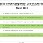 Failure Of B2B Companies To Use Autoresponders, March 2013 [TABLE]