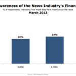 Americans' Awareness Of News Industry's Financial Woes, March 2013 [CHART]