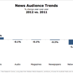 News Audience Trends, 2011 vs 2012 [CHART]