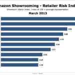 Amazon Showrooming, March 2013 [CHART]