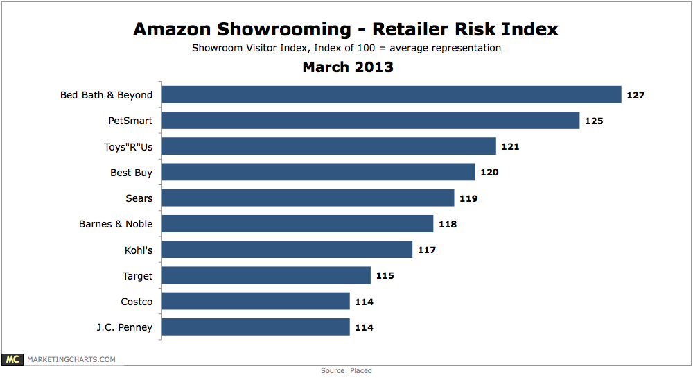 Amazon Showrooming [CHART]