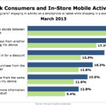 In-Store Mobile Activities Of African Americans, March 2013 [CHART]
