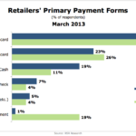 Primary Forms Of Payment To Retailers, March 2013 [CHART]