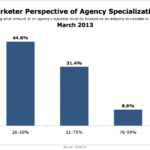 Marketers' Perspective Of Agency Specialization, March 2013 [CHART]