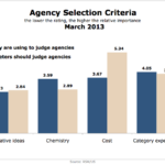 Ad/PR Agency Selection Criteria, March 2013 [CHART]