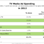 TV Media Ad Spending In 2012 [TABLE]