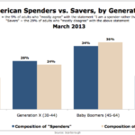 American Spenders vs. Savers By Generation, March 2013 [CHART]