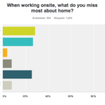 What Telecommuters Miss Most When Working On-Site [CHART]