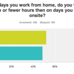 Telecommuter Productivity On- and Off-Site [CHART]