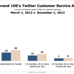 Interbrand 100 Twitter Customer Service Activity, December 1, 2012 vs March 1, 2013 [CHART]