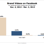Reach & Engagement Of Brand Videos On Facebook, March 2013 [CHART]