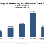 CMOs' Take On Their Company's Marketing Excellence, February 2013 [CHART]