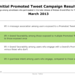 Promoted Tweet Campaign Results, March 2013 [TABLE]