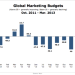 Global Marketing Budgets, October 2011 – March 2013 [CHART]