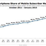 Smart Phone Market Penetration, October 2011 – January 2013 [CHART]
