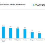 Where People Mobile Shop, October 2012 [CHART]