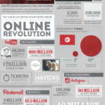 The Online Revolution [INFOGRAPHIC]