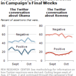 Twitter Sentiment During Final Weeks Of 2012 Presidential Campaign [CHART]