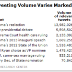 Volume Of Tweets By Political Event [TABLE]