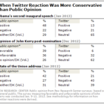 Conservative Sentiment On Twitter Compared To Polls [TABLE]