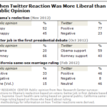 Liberal Sentiment On Twitter Compared To Polls [TABLE]
