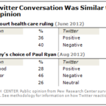 Political Events For Which Sentiment On Twitter Was Similar To Polls [TABLE]