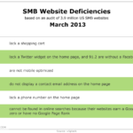 SMB Website Failings, March 2013 [TABLE]