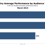 Advertising Brand Lift By Audience Targeting Type, March 2013 [CHART]