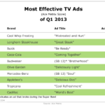 Top 10 TV Ads of Q1 2013 [TABLE]